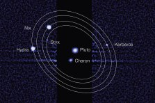 Pluto's new moons are named. Just 2 yrs til New Horizons arrives & snaps some pics